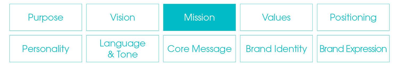 iconic fox branding block mission