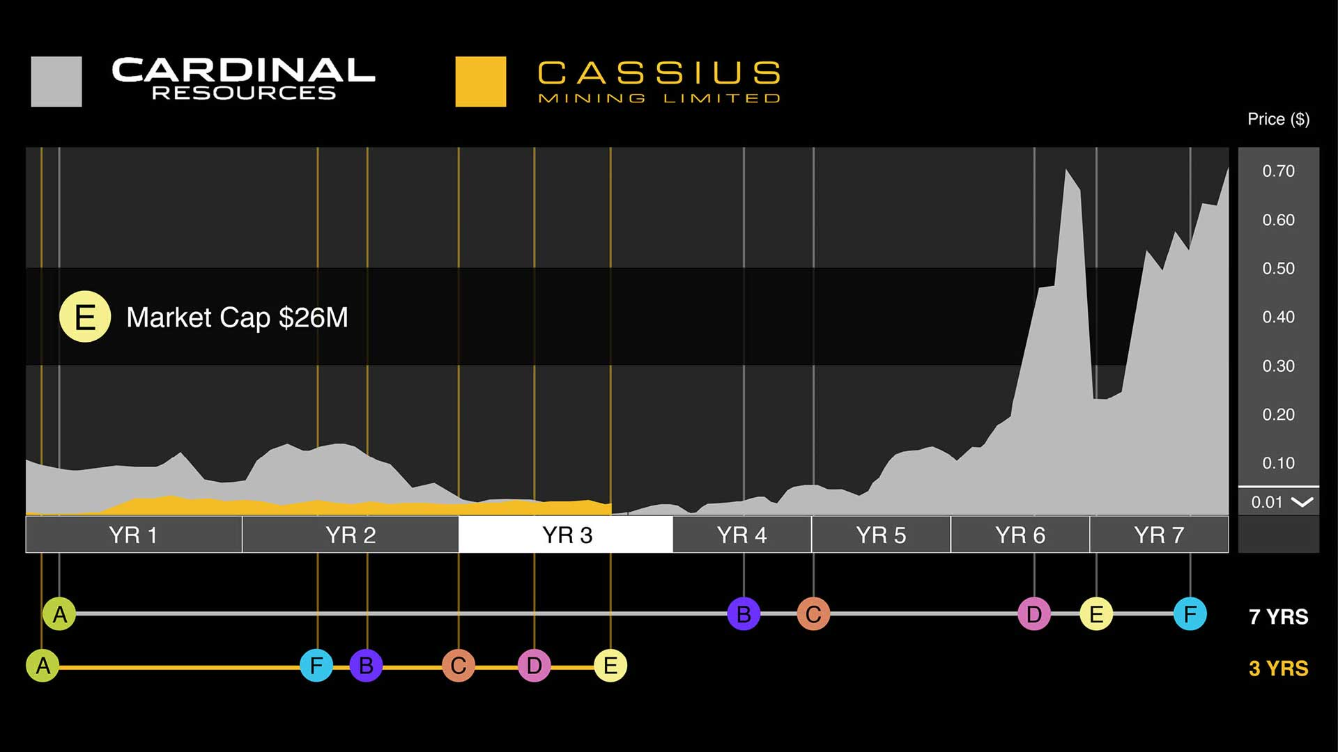 iconic fox cassius chart