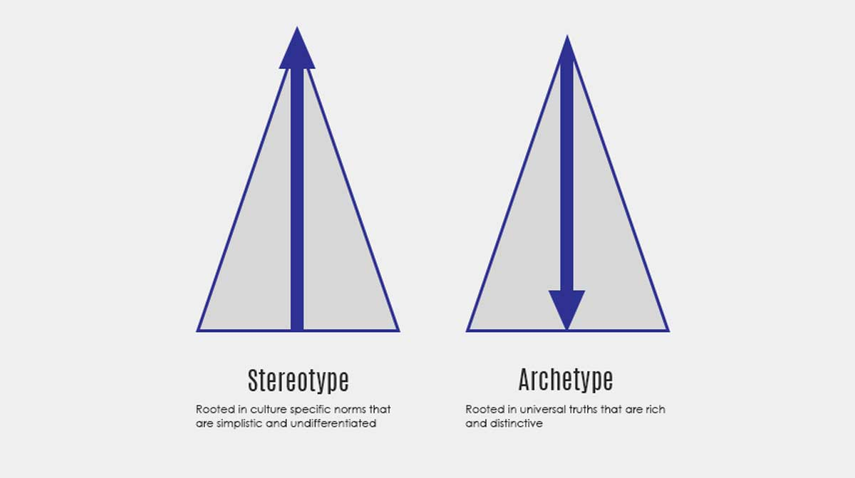 carl jung archatypal theory